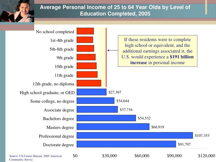 Average Personal Income of 25 to 64 Year Olds by Level of Education Completed, 2005
