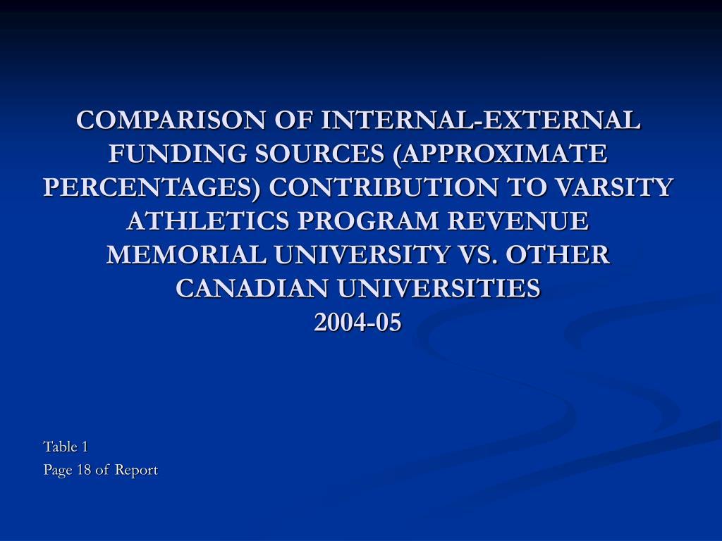 COMPARISON OF INTERNAL-EXTERNAL FUNDING SOURCES (APPROXIMATE PERCENTAGES) CONTRIBUTION TO VARSITY ATHLETICS PROGRAM REVENUE