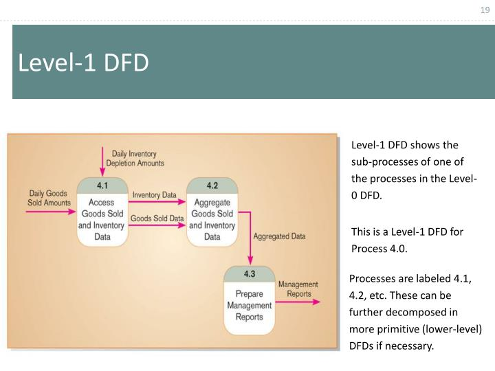 Level-1 DFD shows the sub-processes of one of the processes in the Level-0 DFD.