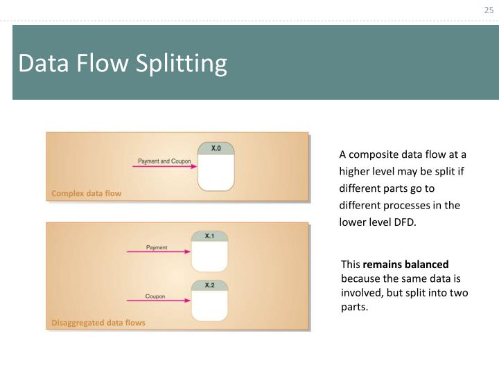 A composite data flow at a higher level may be split if different parts go to different processes in the lower level DFD.