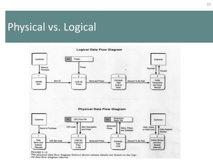 Physical vs. Logical