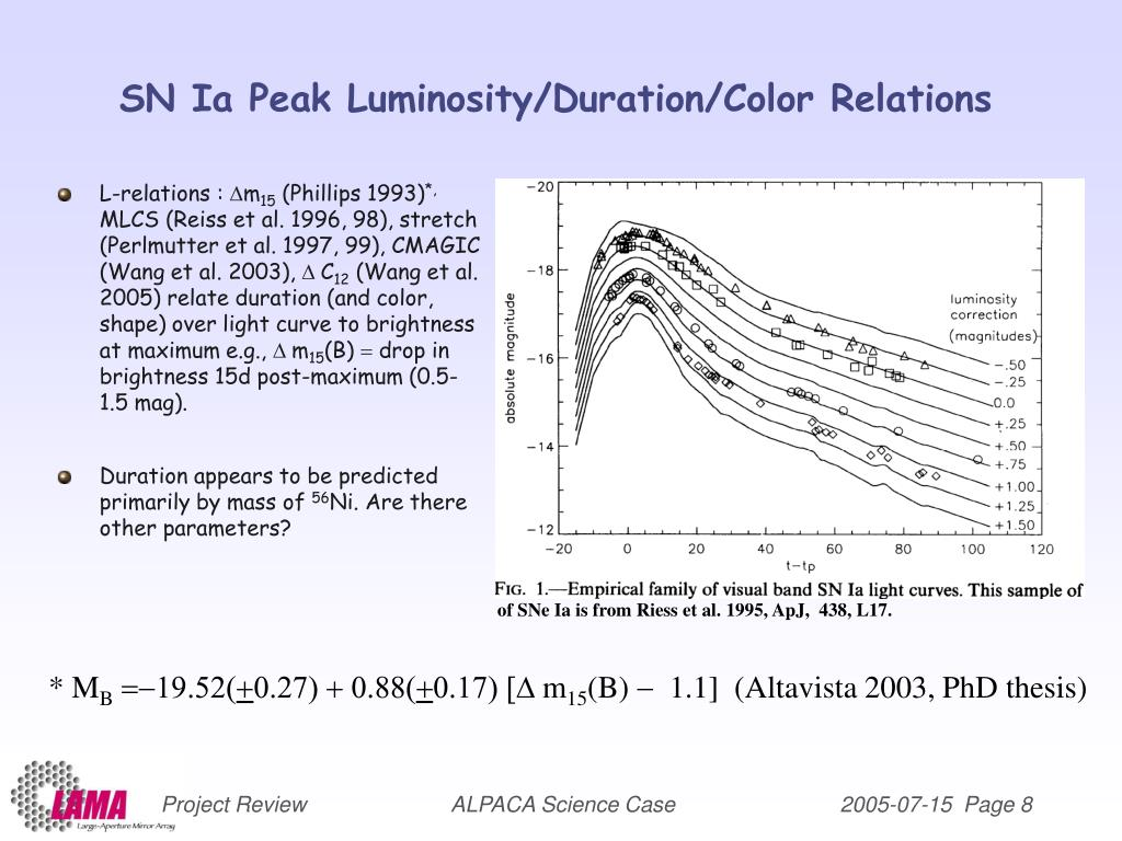 SN Ia Peak Luminosity/Duration/Color Relations
