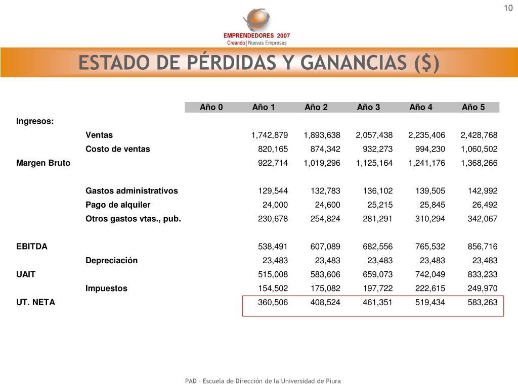 ESTADO DE PÉRDIDAS Y GANANCIAS ($)