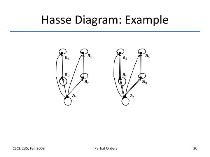 Ppt partial orders powerpoint presentation id1046600 hasse diagram example ccuart Images