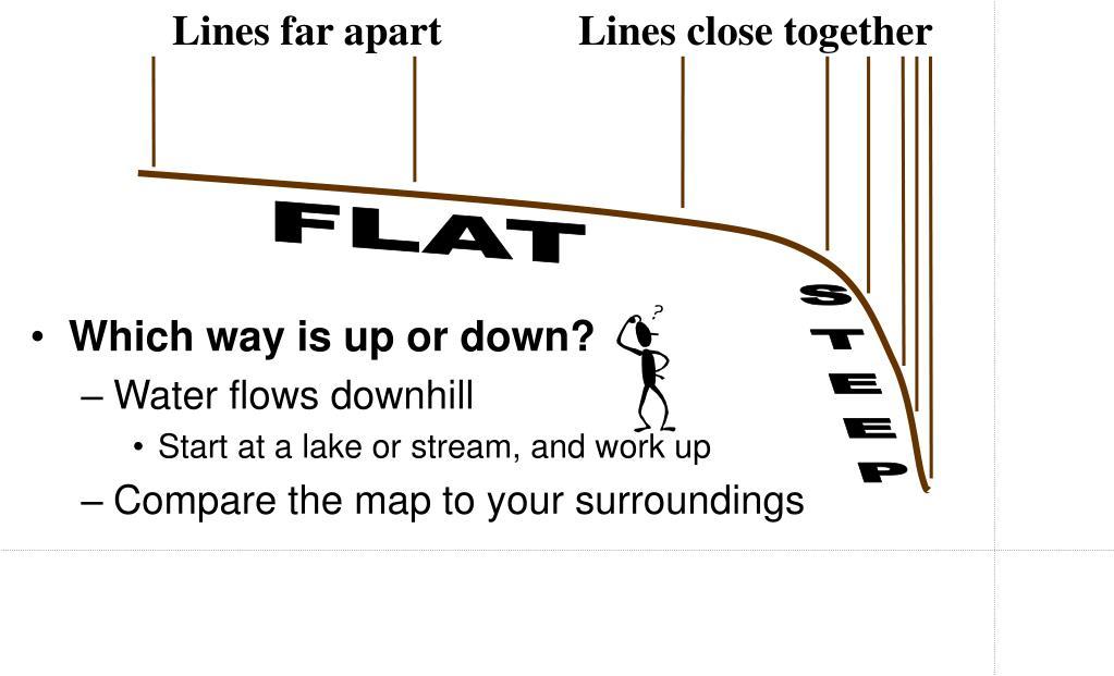Lines far apart             Lines close together