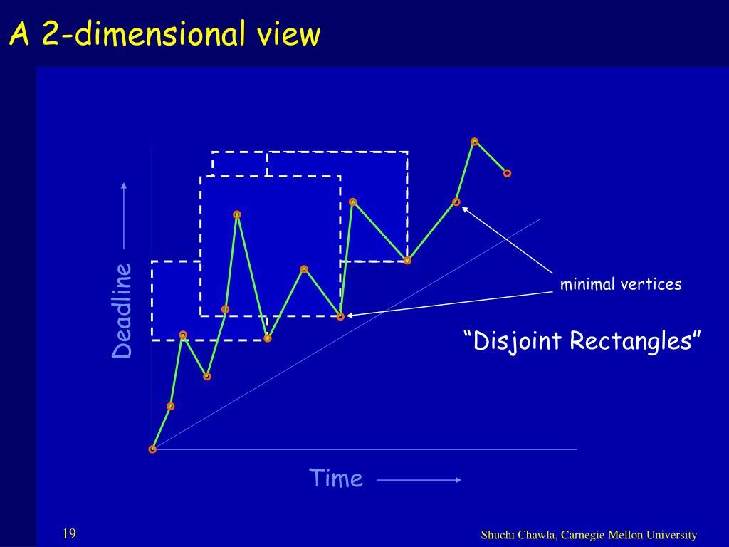 A 2-dimensional view