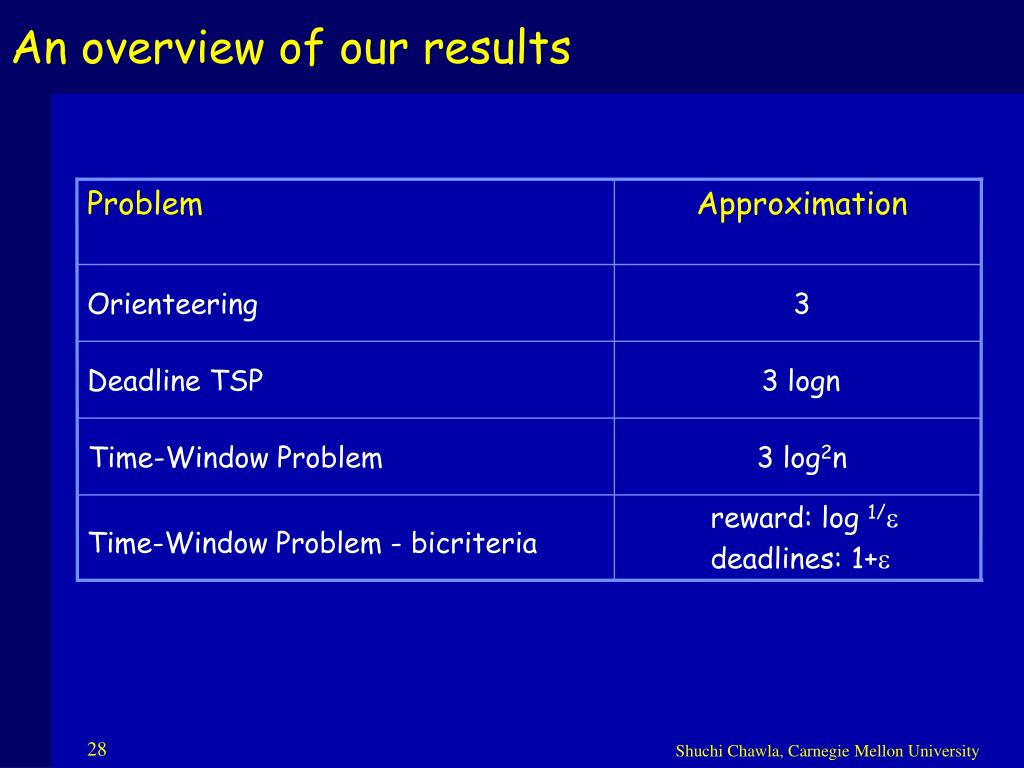 An overview of our results
