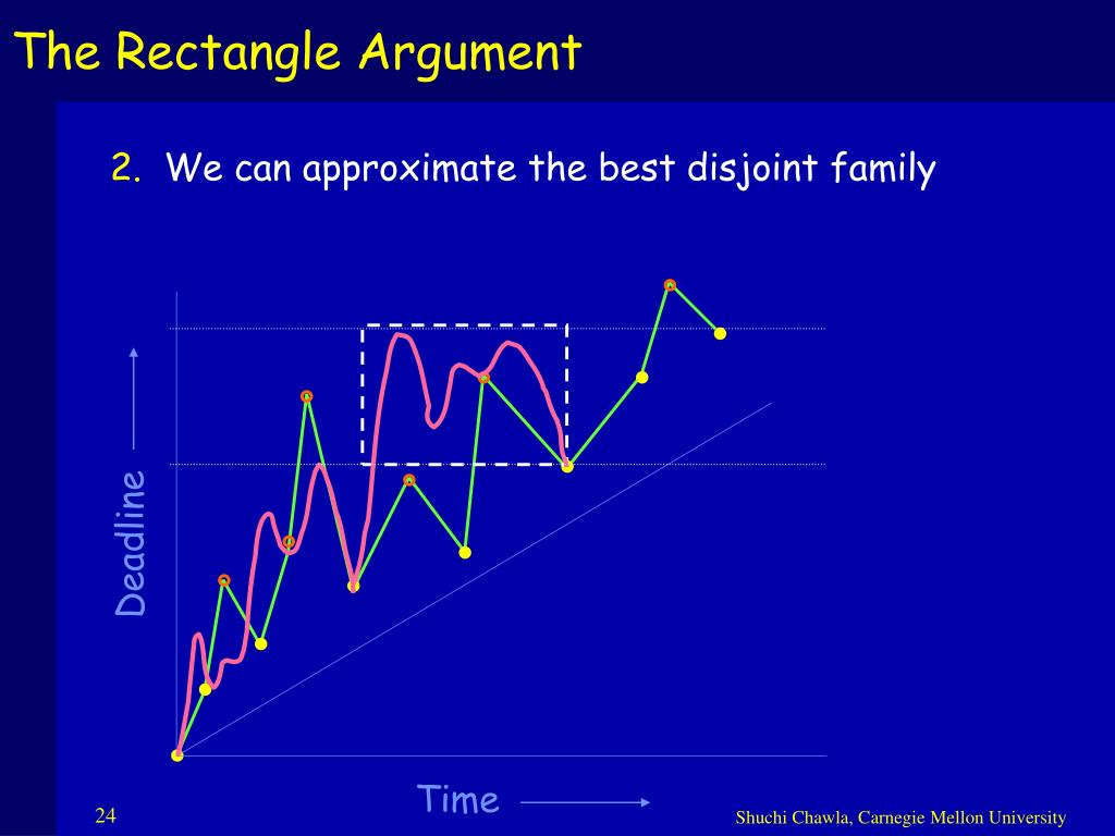 The Rectangle Argument