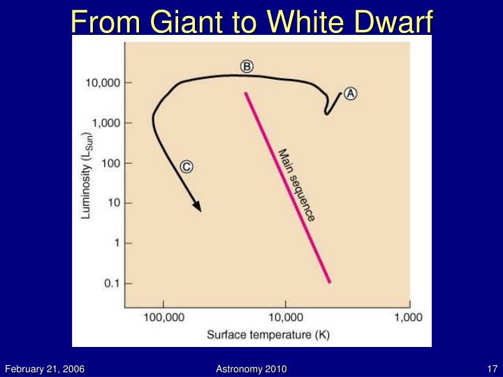 From Giant to White Dwarf