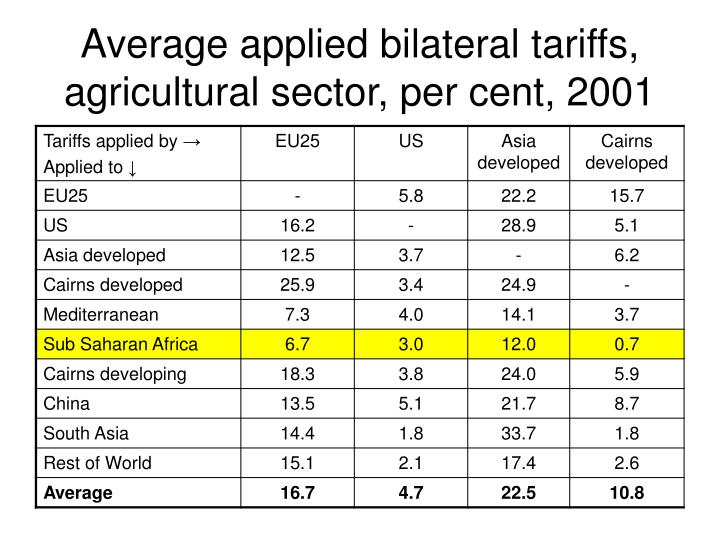 Average applied bilateral tariffs, agricultural sector, per cent, 2001