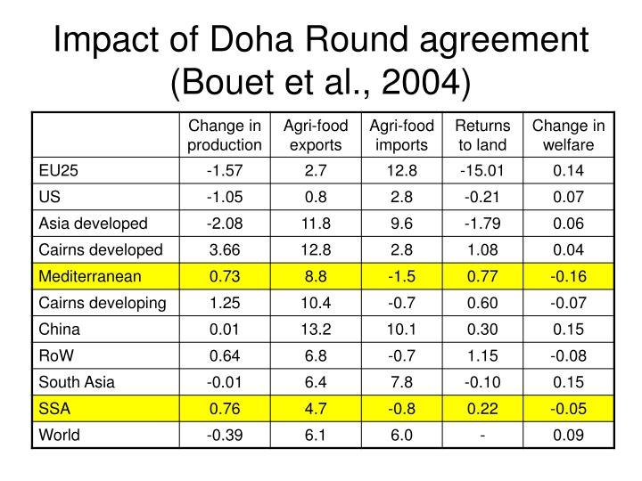 Impact of Doha Round agreement