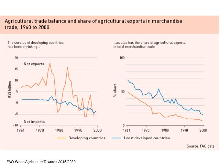 FAO World Agriculture Towards 2015/2030