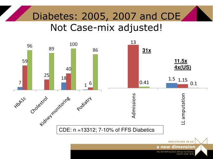 Diabetes: 2005, 2007 and CDE