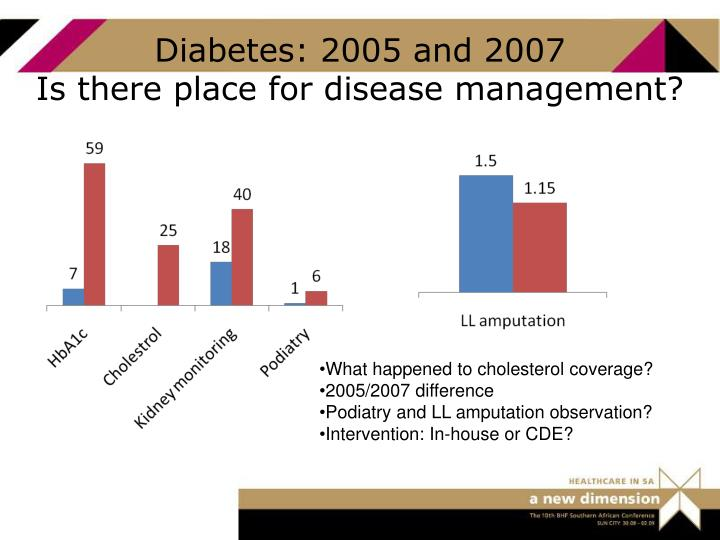 Diabetes: 2005 and 2007