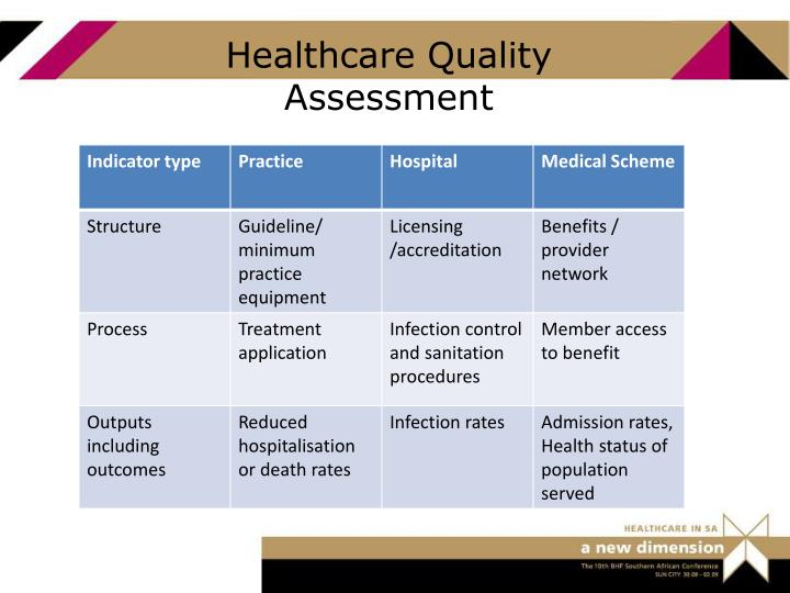 Healthcare Quality Assessment