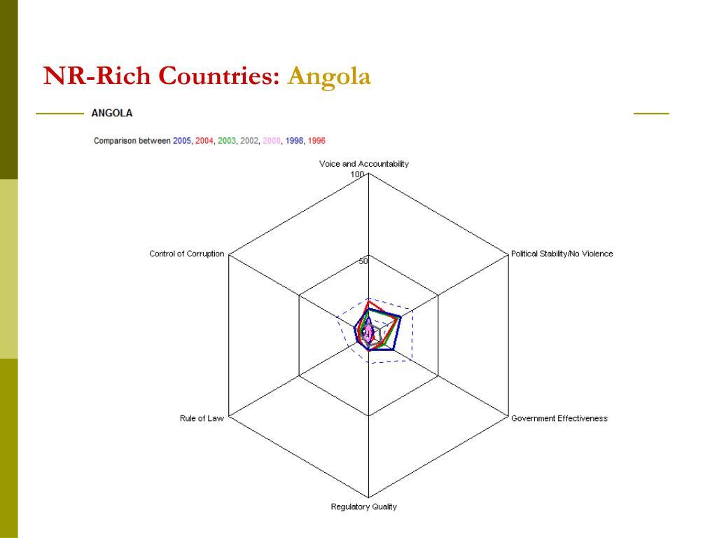 NR-Rich Countries: