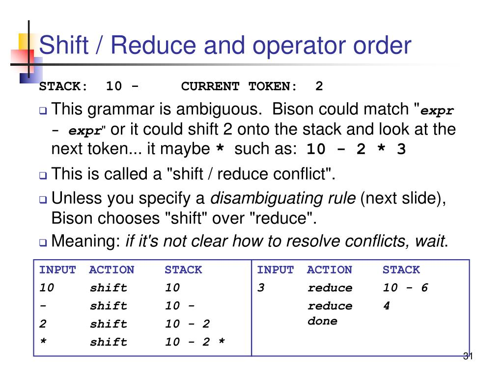 Shift / Reduce and operator order