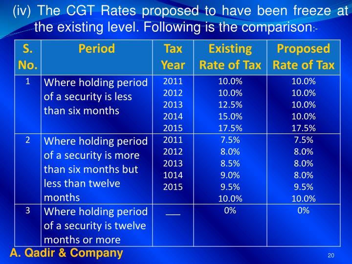 (iv) The CGT Rates proposed to have been freeze at the existing level. Following is the comparison