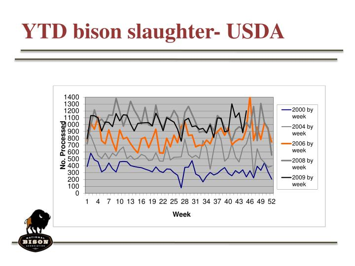 Ytd bison slaughter usda3