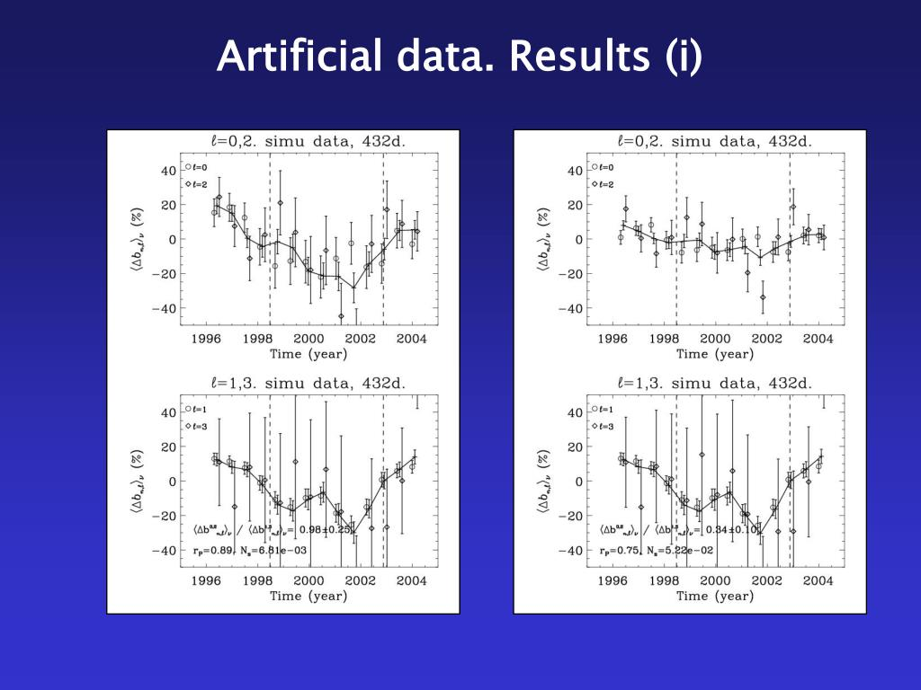 Artificial data. Results (i)