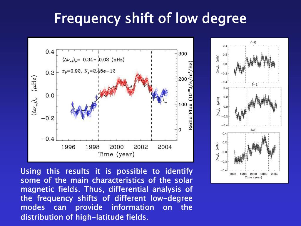 Frequency shift of low degree