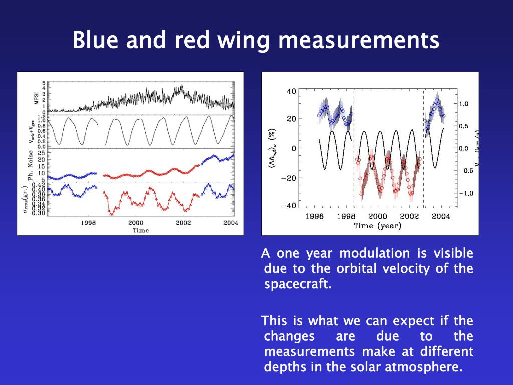 Blue and red wing measurements