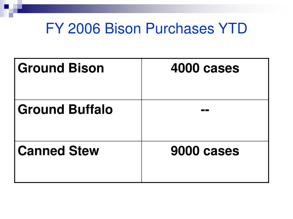 FY 2006 Bison Purchases YTD