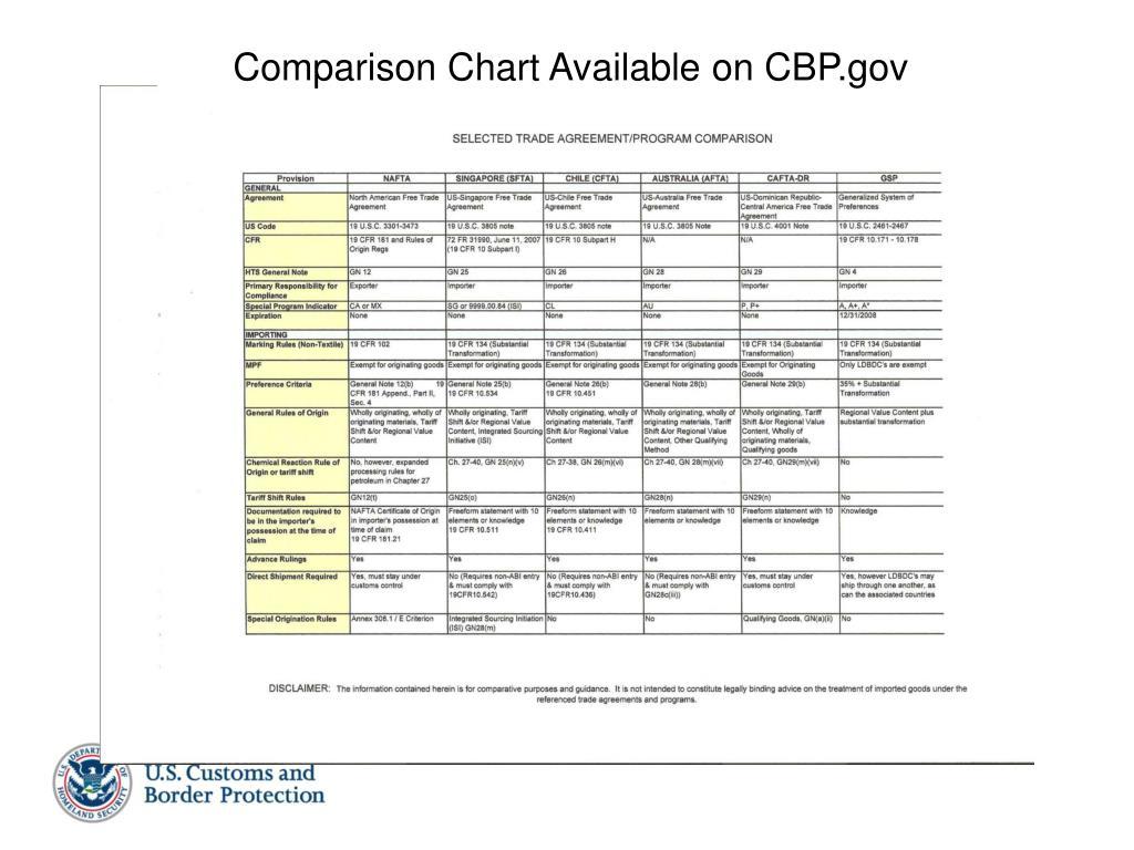 Comparison Chart Available on CBP.gov
