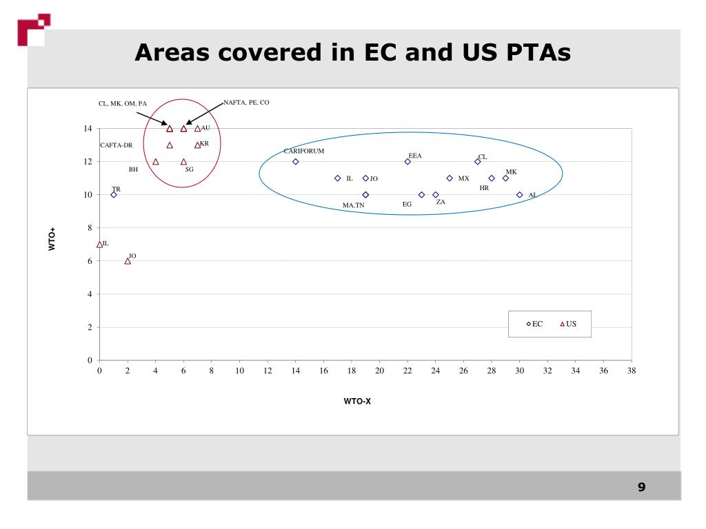 Areas covered in EC and US PTAs