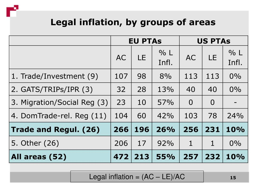 Legal inflation, by groups of areas