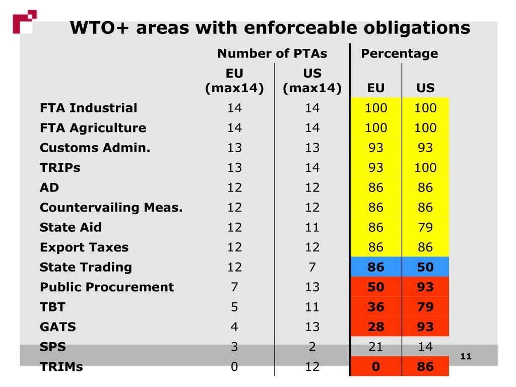 WTO+ areas with enforceable obligations