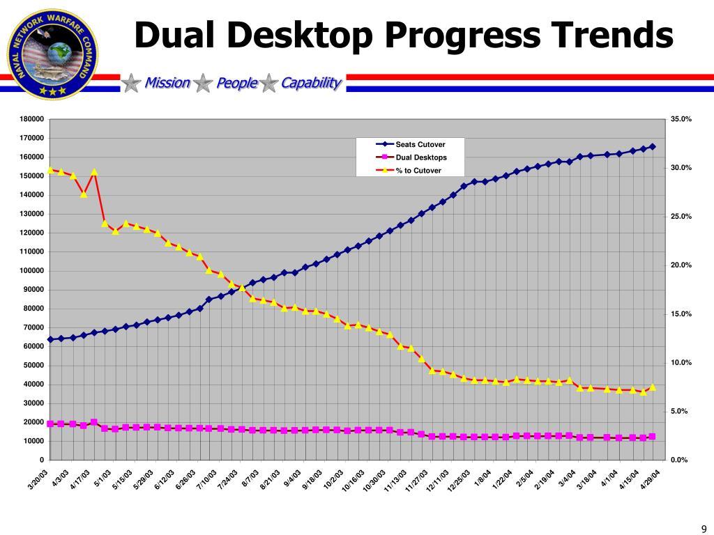 Dual Desktop Progress Trends