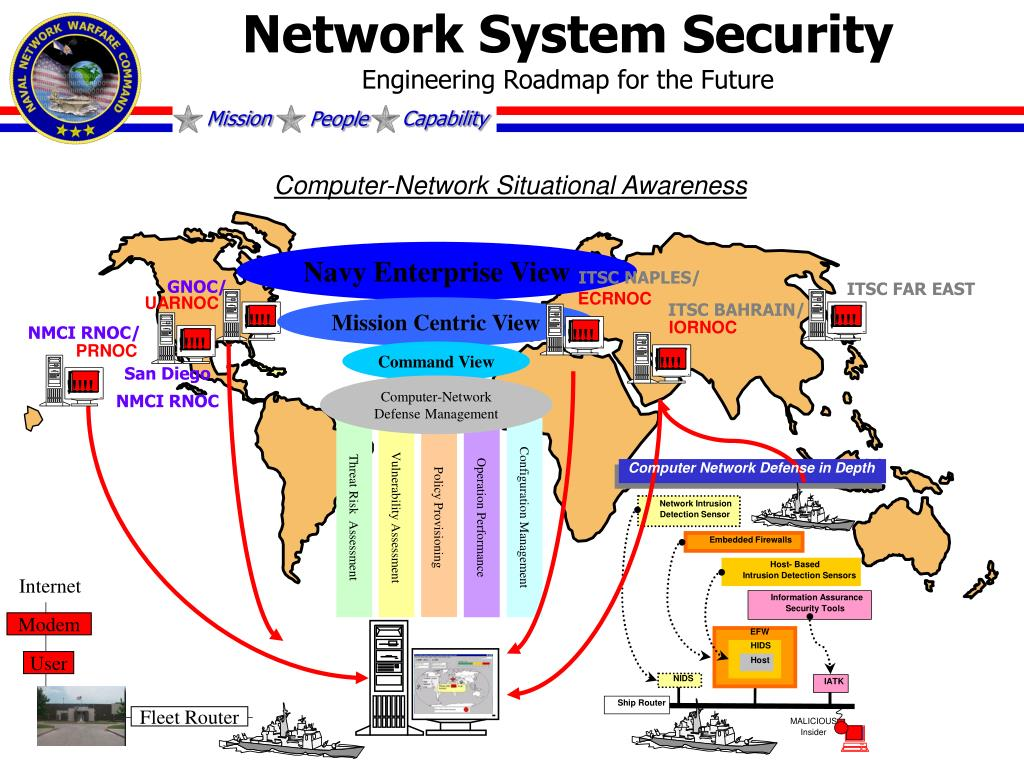Network System Security