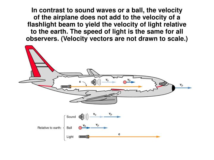 In contrast to sound waves or a ball, the velocity