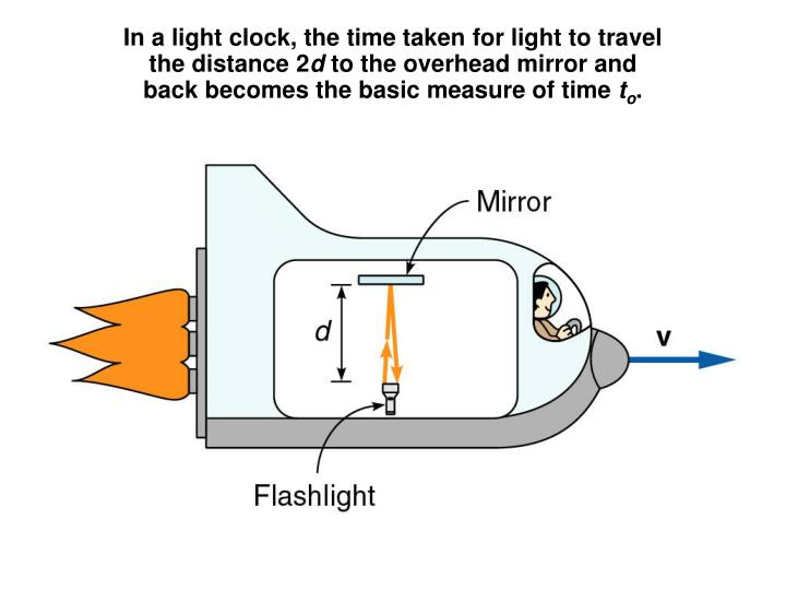 In a light clock, the time taken for light to travel
