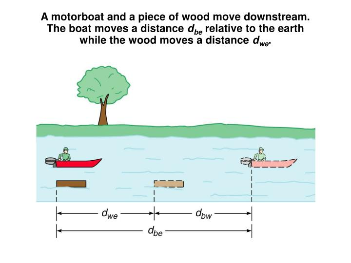 A motorboat and a piece of wood move downstream.