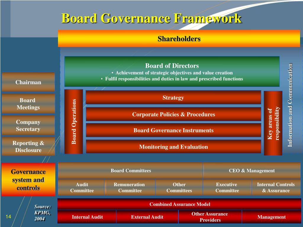 Board Governance Framework