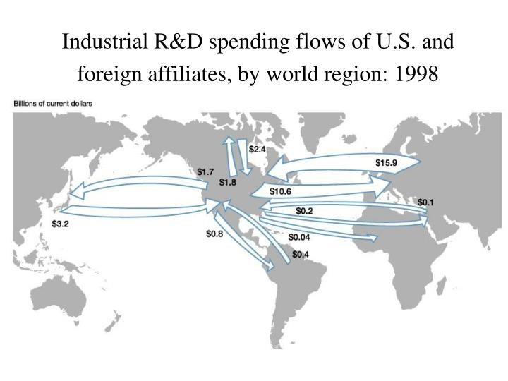 Industrial R&D spending flows of U.S. and foreign affiliates, by world region: 1998