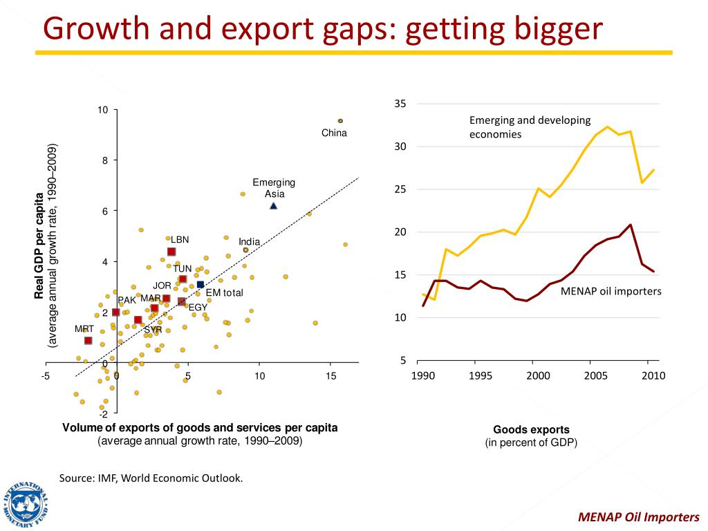 Growth and export gaps: getting bigger