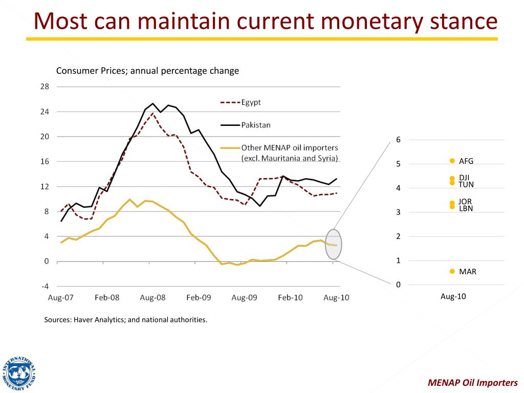 Most can maintain current monetary stance