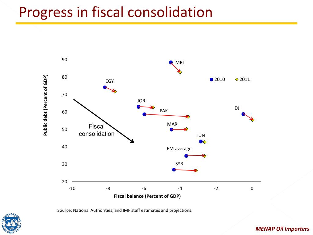 Progress in fiscal consolidation