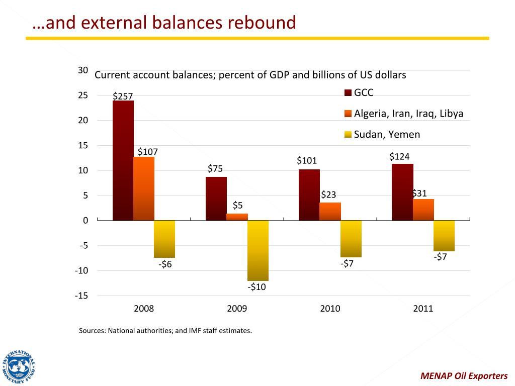 …and external balances rebound