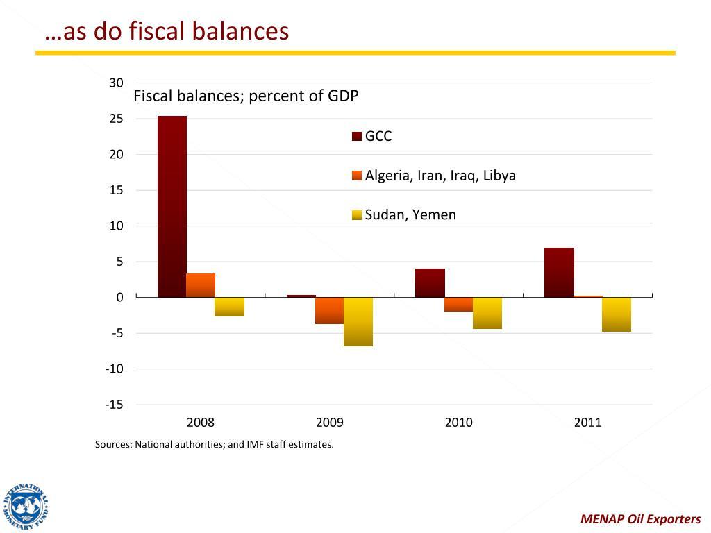 …as do fiscal balances