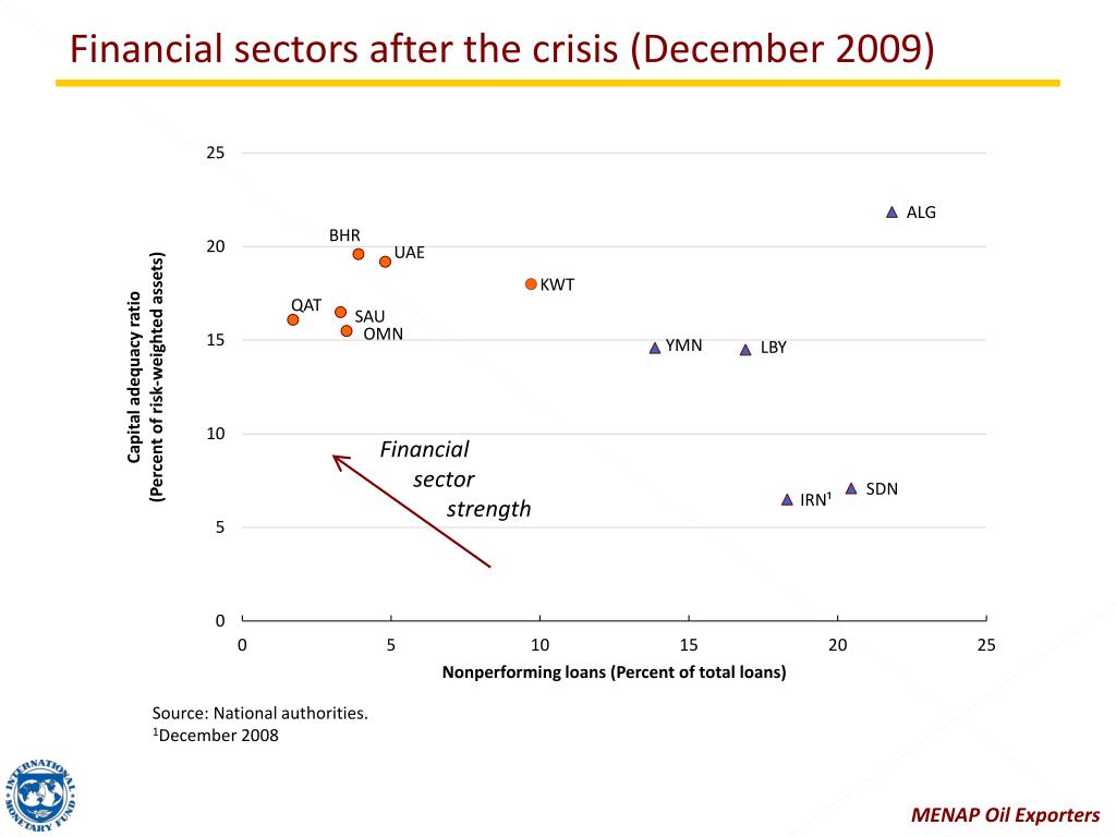Financial sectors after the crisis (December 2009)