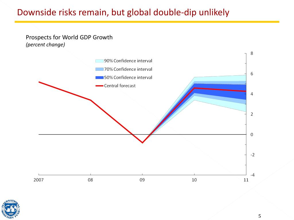 Downside risks remain, but global double-dip unlikely