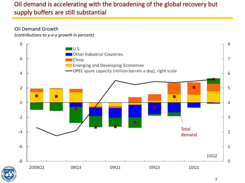Oil demand is accelerating with the broadening of the global recovery but supply buffers are still substantial