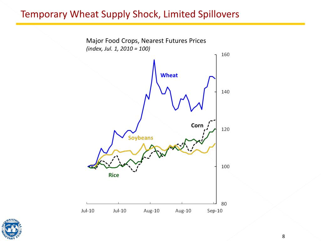 Temporary Wheat Supply Shock, Limited Spillovers