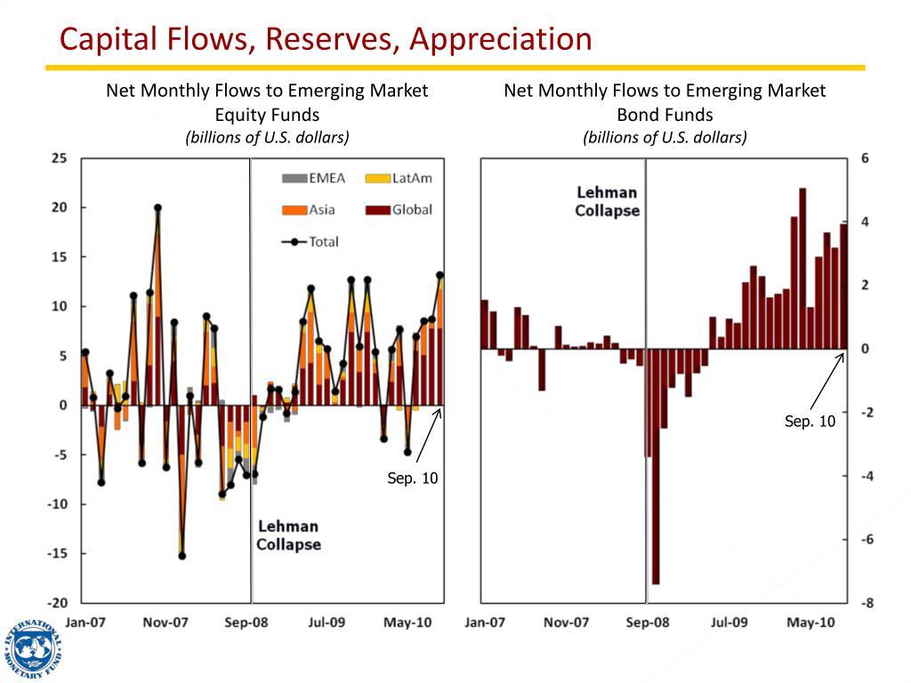 Capital Flows, Reserves, Appreciation
