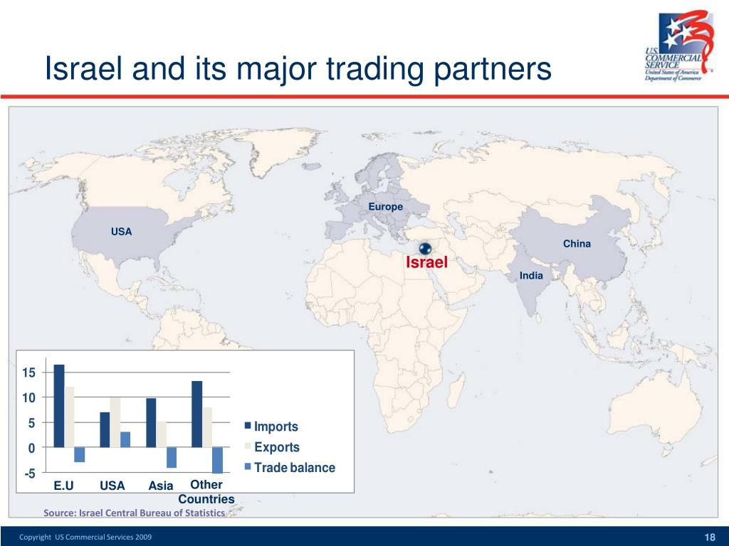 Israel and its major trading partners