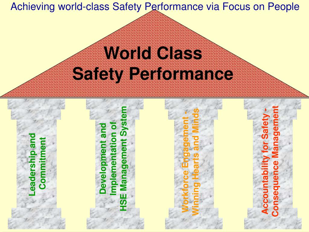 Achieving world-class Safety Performance via Focus on People